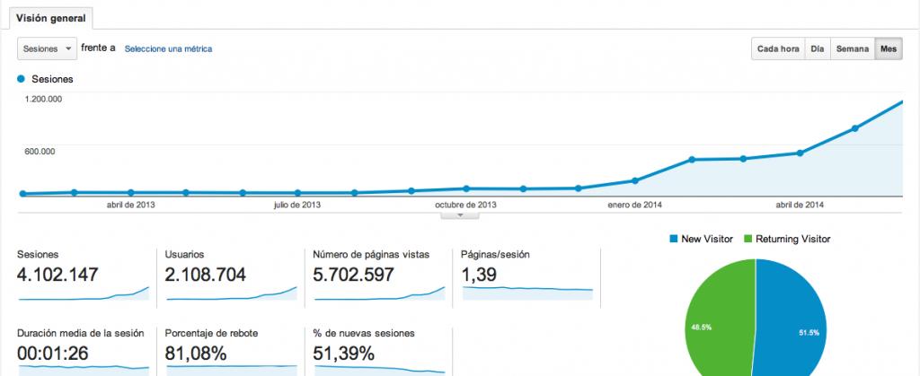 Gráfica de visitas de Google analytics