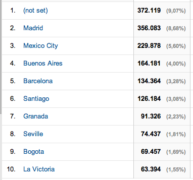 Datos de Google Analytics, ciudades, mipediatraonline.com