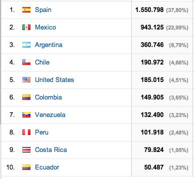 Tráfico de mipediatraonline.com por países
