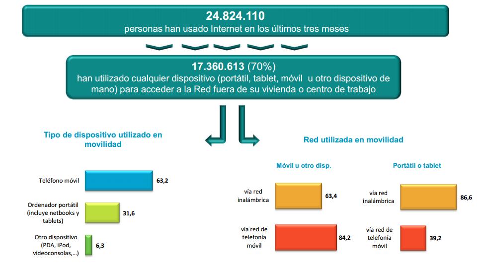 Usuarios de internet en España, ¿Cuántos ePacientes hay entre ellos?